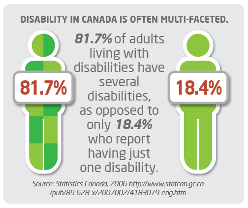 Multiple Disabilities StatCan